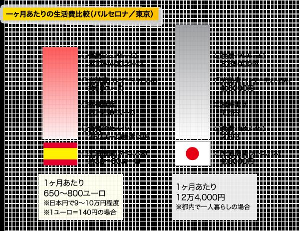 一ヶ月あたりの生活費比較(バルセロナ/東京)